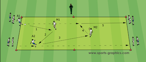Soccer Drills - Guus Hiddink 01 Basic Drill