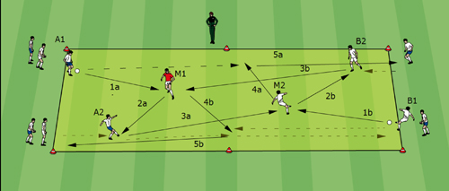 Soccer Drills - Guus Hiddink drill 05 - 2 Balls