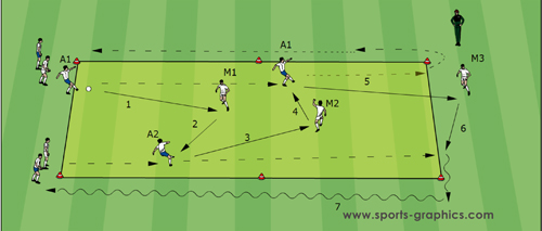 Soccer Drills - Guus Hiddink 02 Endless