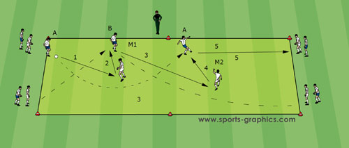 Soccer Drills - Guus Hiddink drill with overlapping