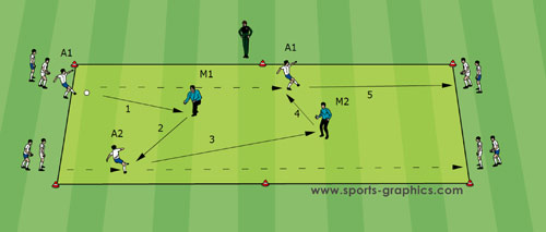 Soccer Drills Guus Hiddink drill 06 Goalkeeper 1
