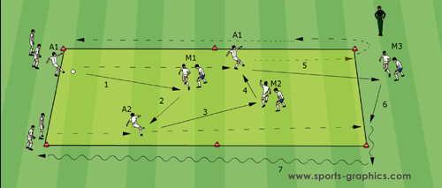 Soccer Drills - Guus Hiddink 03 Opponent