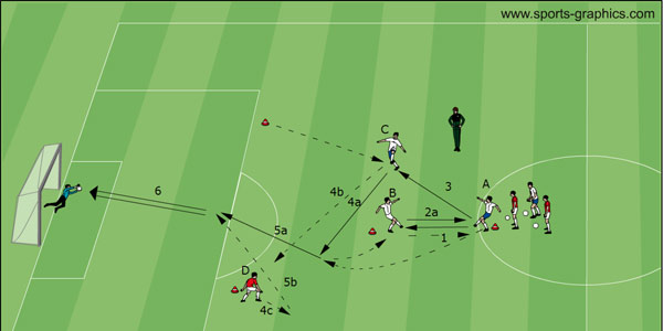 Soccer Drills DVD Attacking Soccer: Y-Drill (Variation 6)