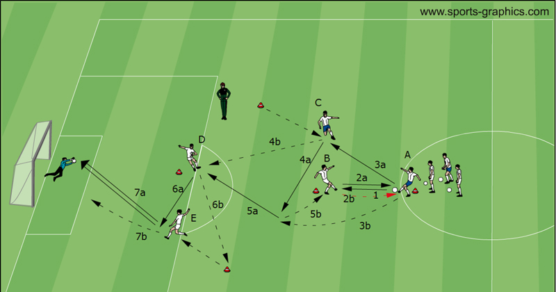 Soccer Drills: Brasilian Combination Step 4