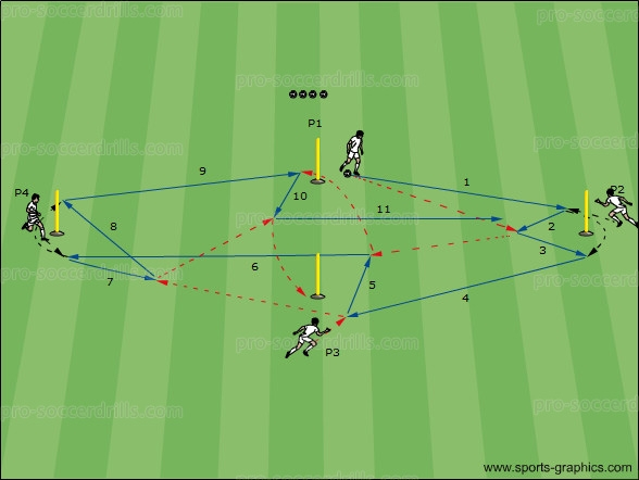 Soccer Drills 019: 4 Men One-Touch Passing Drill 2