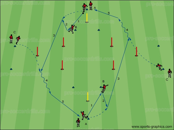Soccer Drills 018: Performing and Preparing Penetrating Passes 2