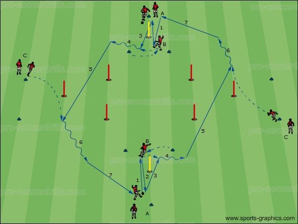 Soccer Drills 018: Performing and Preparing Penetrating Passes 3