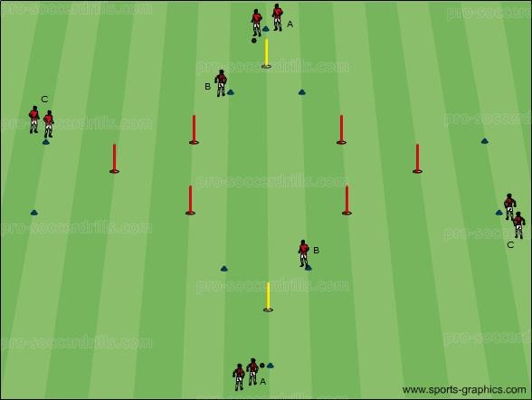 Soccer Drills 018: Performing and Preparing Penetrating Passes