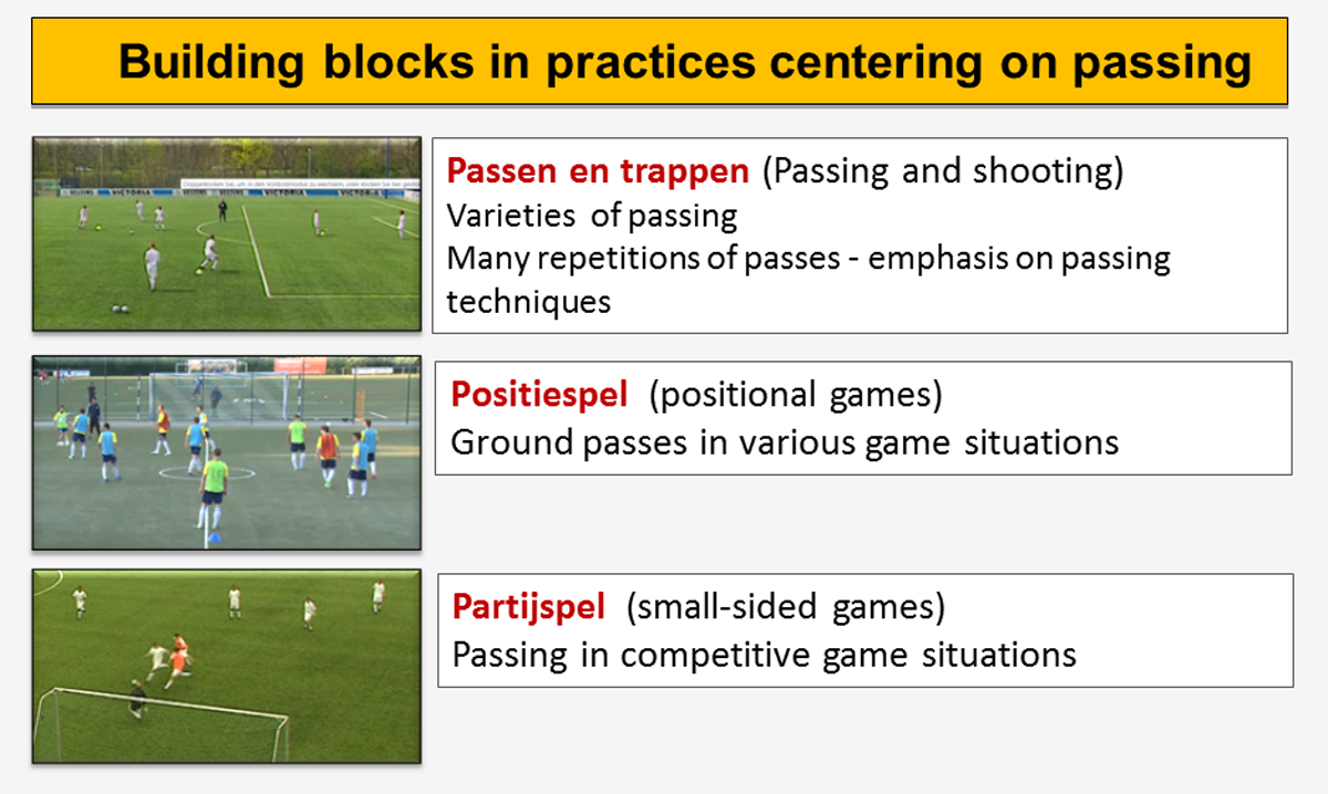 Soccer Training: Building blocks in practices centering on passing