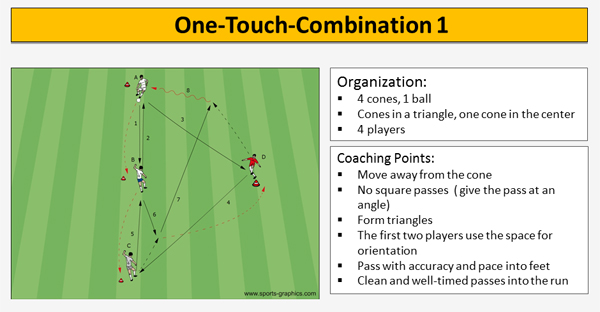 one touch soccer playing with speed soccer coaches com