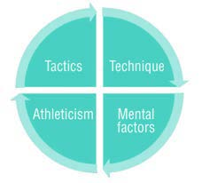 Outdated and isolated approach to the four performance factors in soccer that only trains skills