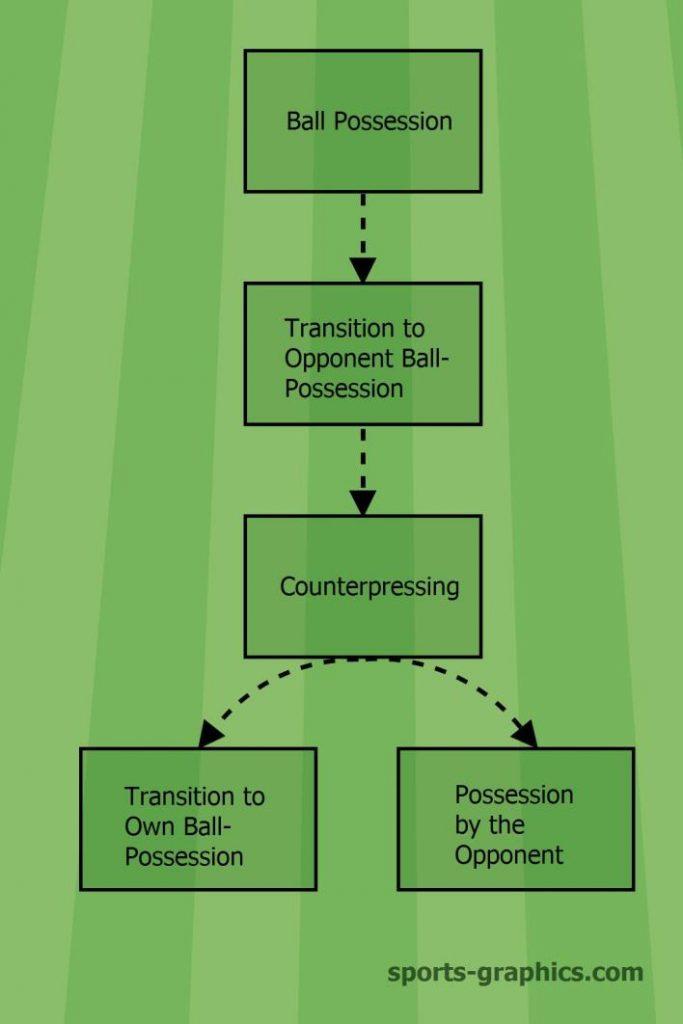 Counterpressing Criteria