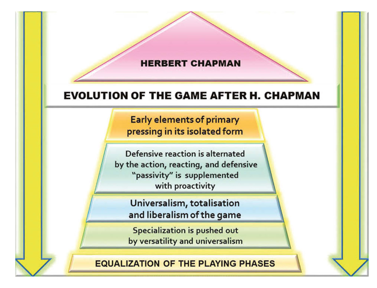 Pressing in Soccer after Chapman