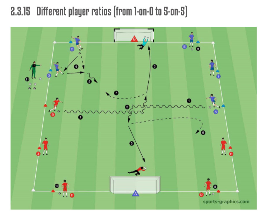 The Soccer Games and Drills Compendium - Drill 2-3-15
