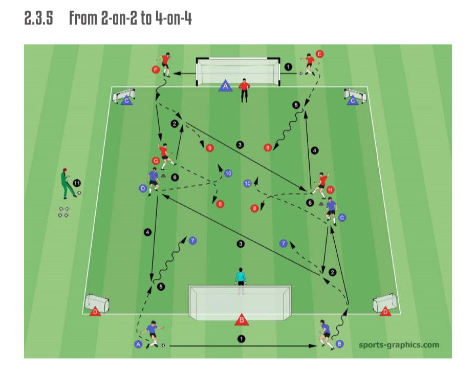 Drill 2-3-5