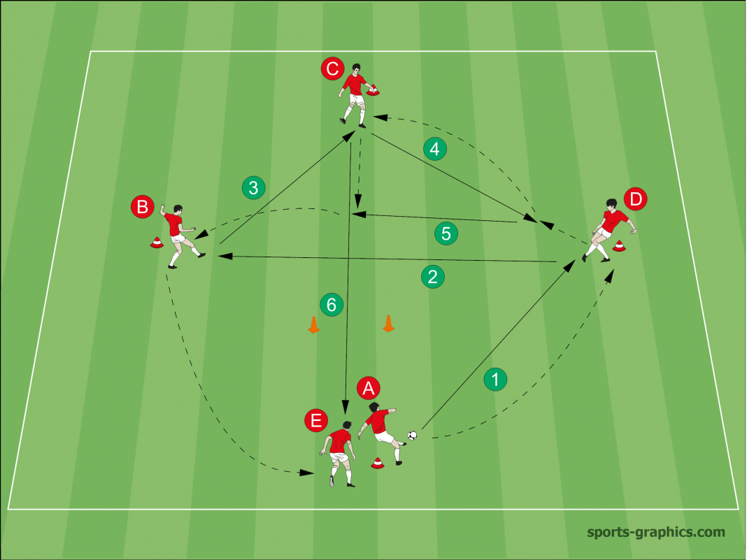 Attacking Soccer Drill
