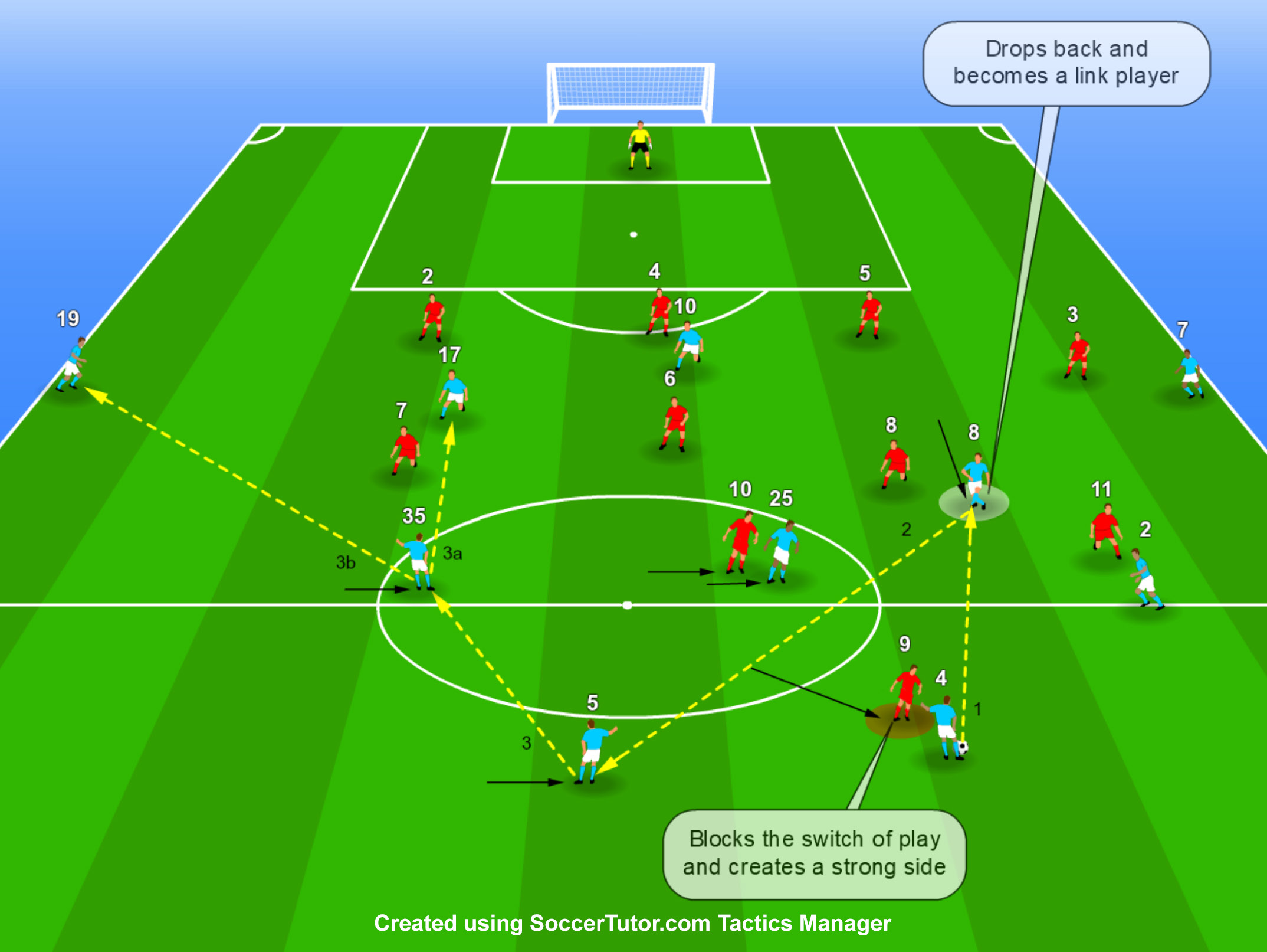 Overcoming the Pressing of the Opposing Forward