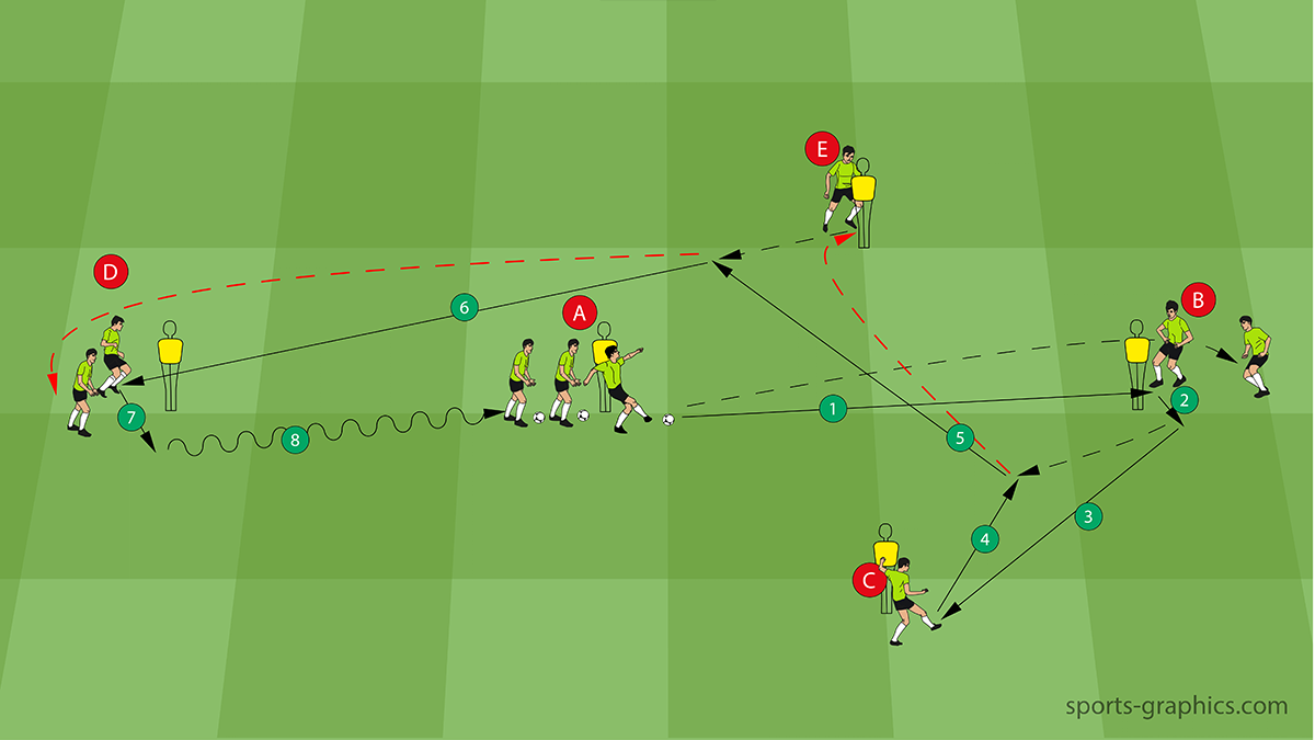Soccer Passing Combination